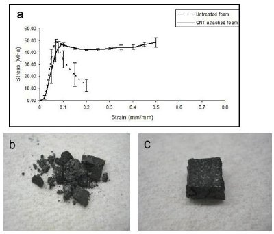 Compression testing of foam-epoxy composite specimens: comparison of foams with and without CNT attachment. (a) stress-strain plots, (b) photograph of untreated foam-epoxy composite after testing (brittle composite is easily crushed), (b) photograph of composite made with CNT-attached foam after testing (significantly tougher composite that deforms without fracturing). All test samples had starting dimensions of 6X6X6 mm cube.