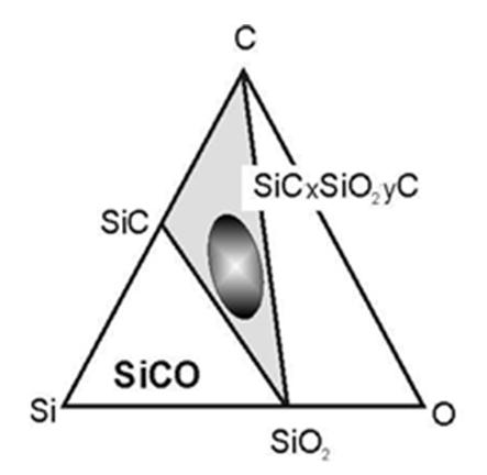 Schematic of Phase Relations in the Si-O-C System