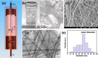 (a) Synthesis of multi-walled BN nanotubes using MgO, B and FeO precursors in a vertical induction furnace at ~1500°C;4 (b) Photo images of a BNNT product; (c, d) SEM and TEM images; (e) Histograms of the external tube diameter distribution.