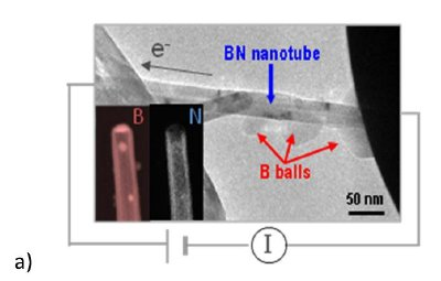 a) An individual multi-walled BN nanotube placed between two metal contacts in STM-TEM and biased to ~140 V.8 The appearance of amorphous B-balls (arrowed) under tube chemical decomposition is apparent. B and N elemental maps of a decomposed tube are shown in the insets; b) Color-coded map of kinetic energy of atoms in a BN nanotube placed in an electrical field at certain temperature.9 Experimental data (circles) spread around an equipotential line of 0.165 eV. The line hits 1910 K (normal temperature of BN thermal decomposition) at a zero electrical field.