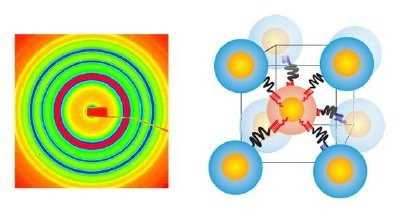 (Left) Small angle x-ray scattering pattern obtained from a superlattice of nanoparticles assembled with DNA. (Right) The corresponding structure, body centered cubic lattice, formed by particles of two types, containing two complementary DNA; interparticle distances are determined by DNA.