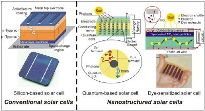 Evolution of PV technology: from conventional (silicon-based solar cells) to nanostructured solar cells (quantum-based and dye-sensitized solar cells)1