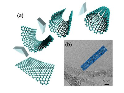 (a) CNT could be visualized by rolling sheets of graphene (sp2 carbon honeycomb lattice) into a cylinder of nanometer size diameter. (b) The structure of CNT has been explored early on by high-resolution transmission electron microscopy .