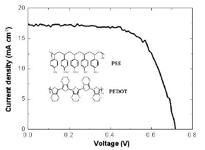 Current density-voltage curve of a DSC with nanostrutured Pt counter electrode fabricated by EG reduction of H2PtCl6 at 180°C. The inset is the chemical structure of PEDOT:PSS.