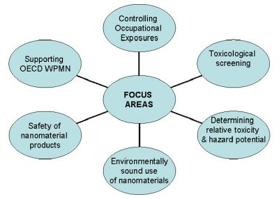 ISO TC229 Working Group 3 Focus Areas