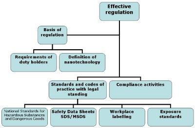 Regulation of nanotechnologies