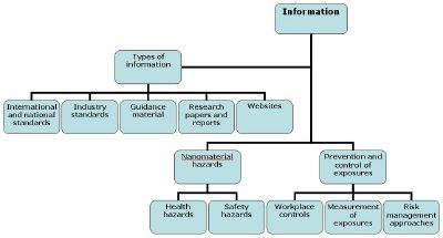 Nanotechnology Health & Safety Information