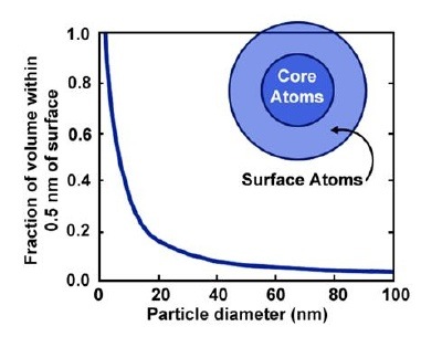 Calculus of the fraction of atoms on the surface (within 0.5 nm of the surface) for a general nanoparticle.
