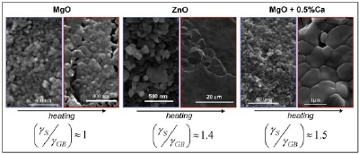 Sintering experiments showing the behavior of MgO, ZnO, and doped MgO under heat treatment. Though kinetics plays a major role, nanoenergetics is proven to be way to improve nanosintering. (γS is surface energy and γGB is grain boundary energy)