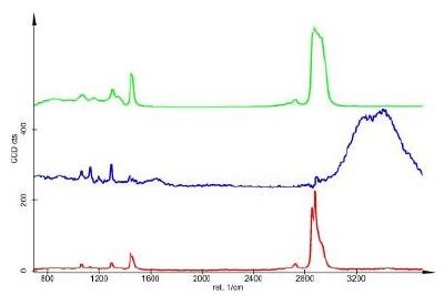 Corresponding spectra (de-mixed, Green: Oil, Red: Alkane, Blue: Water)