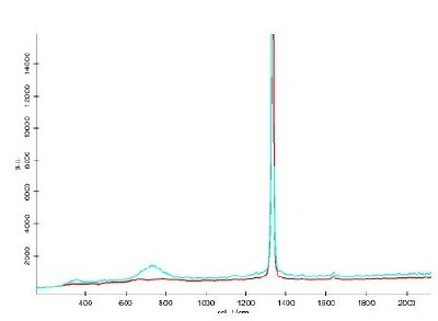 Corresponding spectra (Red: Diamond, Turquoise: Contaminations).