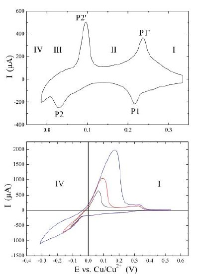Cyclic voltammograms. Copper deposition (negative peaks) and dissolution (positive peaks) on Au(111) in 0.1 M H2SO4 + 1 mM CuSO4, sweep rate 0.05 V¡¤s-1. (Top) Underpotential deposition and dissolution. (Bottom) Overpotential (bulk) depostion and dissolution in dependence on the turning point at negative potential.