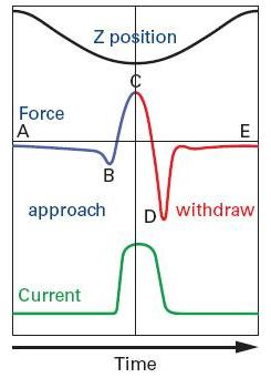 Plots of Z position, force, and current as a function of time during one Peak Force Tapping cycle, with critical points including (B) jump-to-contact, (C) peak force, (D) adhesion labelled.