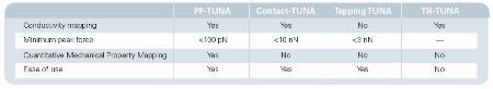 Comparison of AFM-based conductivity measurement techniques.