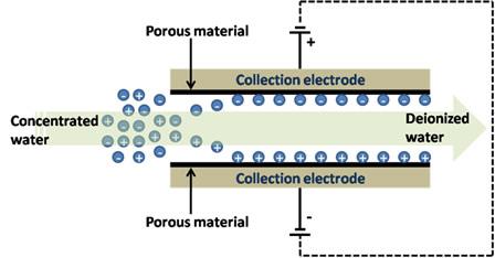 Schematic diagram of capacitive deionization process