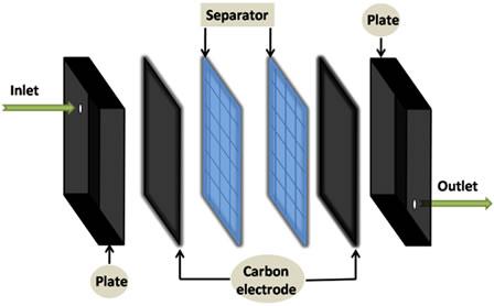 (a,b) Schematic diagram of CDI unit.