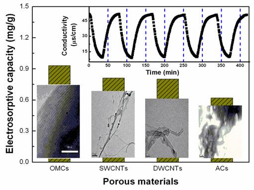 Comparison of porous carbon materials
