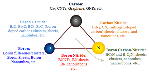 Nanomaterials within the B-C-N triangular zone.