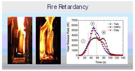 Enhanced Fire Retardancy of CNFs vs Talc and Clays.