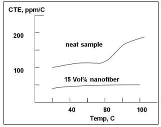 A graph to show the reduced coefficient of thermal exapansion (CTE) of a 15 vol % CNF composite vs the neat polymer material.
