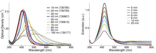 (Left) Extinction (scattering + absorption) spectra of silver nanoparticles with diameters ranging from 10-100 nm at mass concentrations of 0.02 mg/mL. (Right) Extinction spectra of silver nanoparticles after the addition of a destabilizing salt solution.