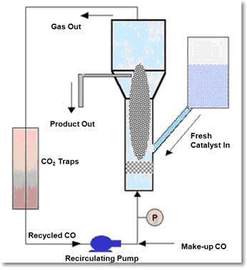 An illustration of a fluidized bed reactor, which is able to scale up the production of SWNTs using the CoMoCAT® process