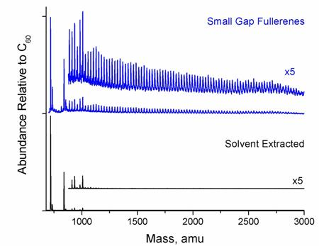 Top: Distribution of the small gap fullerene product. Bottom: Distribution of fullerenes recovered by conventional solvent-extraction