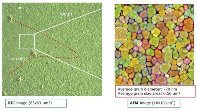 DIC and grainsize data. The optical image (left) depicts a smooth and rough patch on the sample. AFM data (right) of the smooth region provides grain size detail after automated grain recognition and analysis.