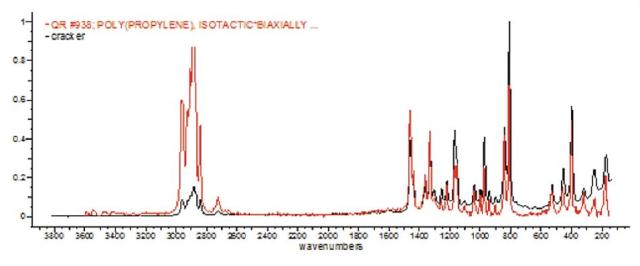 Spectrum (black) of a layer of food packaging material and literature spectrum for Poly- propylene (red).