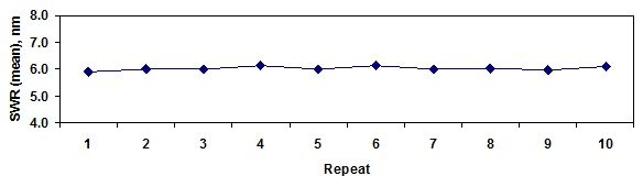 5-site average roughness of 10 repeats.