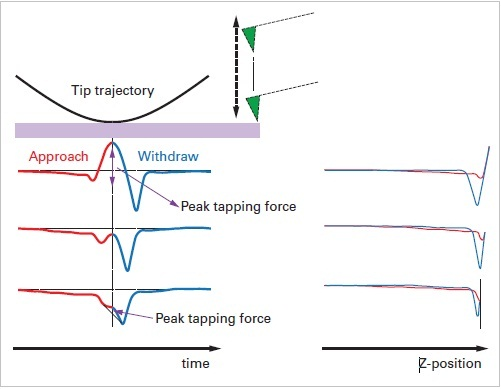 Experimental data of force curves for a cantilever operated in PeakForce Tapping. The lever is driven by a sinusoidal wave and the curves are displayed as force versus time and force versus distance.