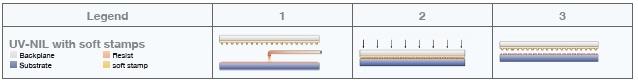 Process flow for UV Nanoimprint Lithography