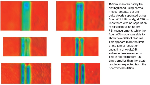 All the images have the same vertical scale of 2nm (red) to -8nm (blue). Standard PSI Measurements (left) and AcuityXR PSI Measurements (right) of 200, 150, and 130nm linewidth features.