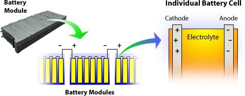 Nanotechnology in Batteries