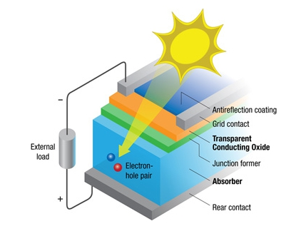 Schematic of a photovoltaic cell. Nanomaterials have the potential to enhance the performance of each layer in the cell - from more transparent coatings and more conductive electrodes to more efficient absorbers.