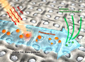 Photocatalytic nano particles can be used to degrade organic compounds and harmful waste substances like chlorinated chemicals.