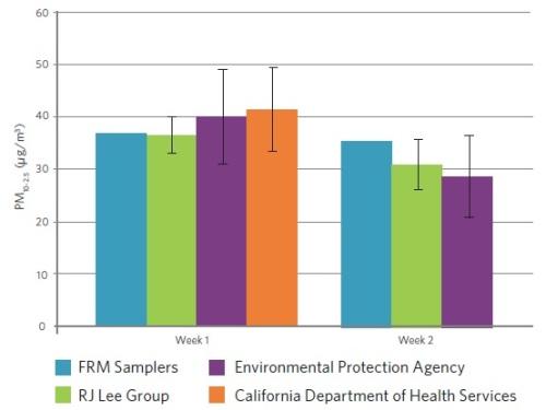Phoenix PM10-2.5 Results