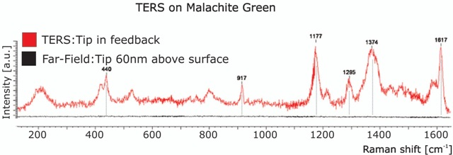 Tip-assisted Raman spectroscopy spectra of malachite green obtained using a gold tip illuminated by 633 nm light at varying distances above the surface. The red spectra was obtained with the tip in feedback whereas the black spectrum was collected with the sample pulled 60nm away from the tip. By comparing the peak intensities with the tip approached to the retracted spectra, one can clearly see the striking enhancement of Raman modes.