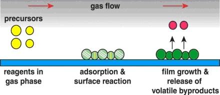 General MOCVD mechanism.