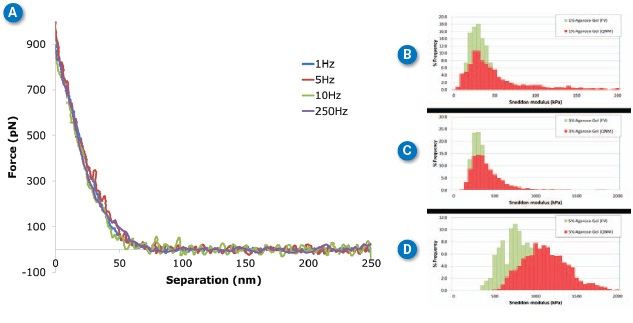 Agarose gels at different ramp rates. (A) Individual curves collected on 3% agarose gel at different ramp rates between 1Hz and 250Hz. (B-D) Histograms of Sneddon modulus results on 1%-5% agarose gel respectively, comparing ramp rates of 1Hz with force volume (green) and 250Hz with PeakForce QNM (red). MLCT-D probe,