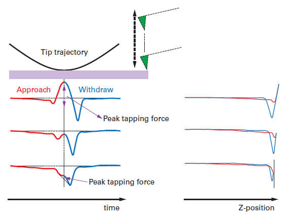 Experimental data of force curves for a cantilever operated in PeakForce Tapping. The lever is driven by a sinusoidal wave and the curves are displayed as force versus time and force versus distance. (Images from Bruker Application Note #133.)