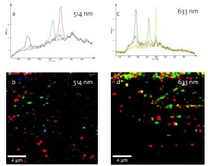 Confocal Raman imaging on CNTs. (a) Typical spectra at 514nm; (b) Distribution of corresponding nanotubes on the silicon substrate; (c) Typical spectra at 633nm; distribution of corresponding nanotubes.