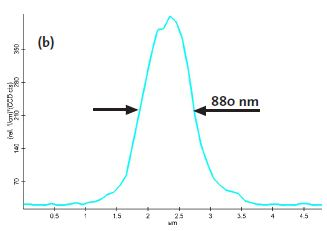 Confocal Raman Image of the intensity of the first order Si line along a depth scan [a] and the intensity profile along the cross section marked in turquoise [b].