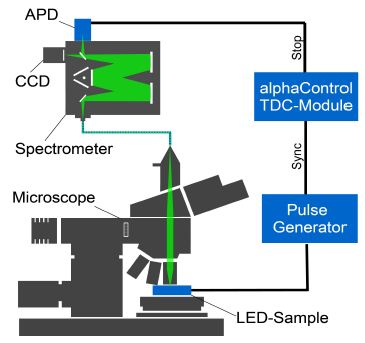 Micro electroluminescence setup based on an alpha300 for time resolved luminescence measurements