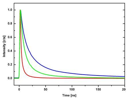 Time spectra at 450nm <=> 2.756 eV (red), 475nm <=> 2.611 eV (green) and 500nm <=> 2.480 eV (blue).