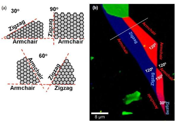 a. Examples of graphene layer angles and their corresponding chiralities (zigzag or armchair, according to You et al., 2008). (b) Determination of the edge chirality (zigzag or armchair) through evaluation of the D-band intensity and comparison with the angles of the different graphene layers.