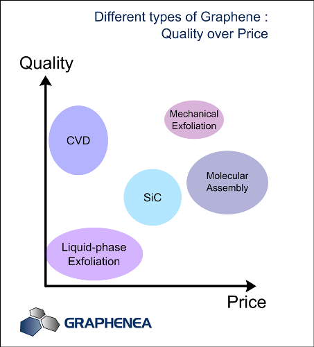 Quality vs price for different types of graphene