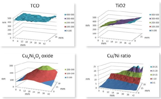 Surface plots show the layer thickness obtained using LayerProbe of the TCO layer, the TiO2 layer and the CuxNiyOz layer respectively. The Cu/Ni ratio is that in the CuxNiyOz layer.