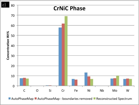 Comparison of compositions calculated for the three phases using a) AutoPhaseMap with default settings b) AutoPhaseMap with boundaries rejected and c) reconstructed spectra from the