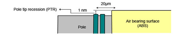 Proper monitoring of the PTR value requires a measurement accuracy of 0.1 nm, referenced against a surface which is 20µm away. This is equivalent to repeatedly measuring 1mm step heights from 20m away, down to the accuracy of a human hair (about 0.1mm).